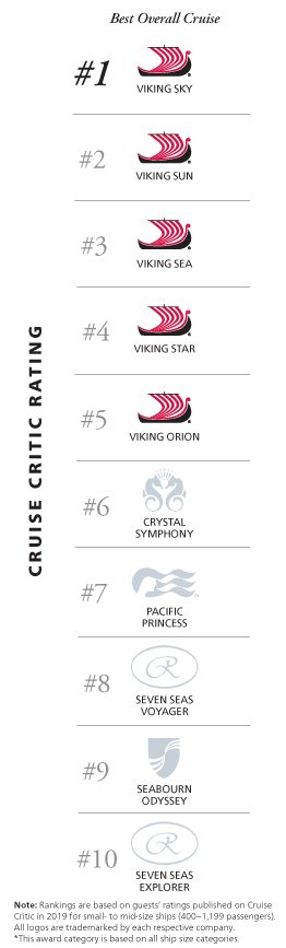 Infographic comparing Viking to competitors based on Cruise Critic rating